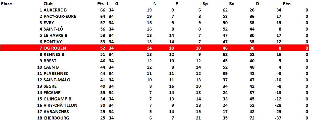 classement1997-1998
