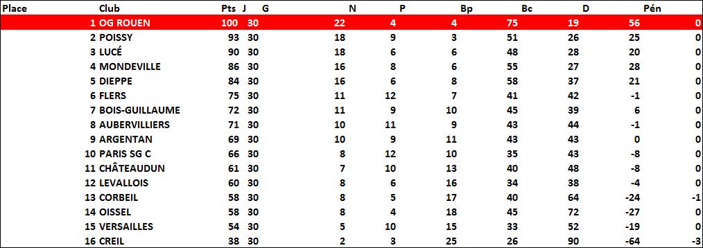 classement1998-1999
