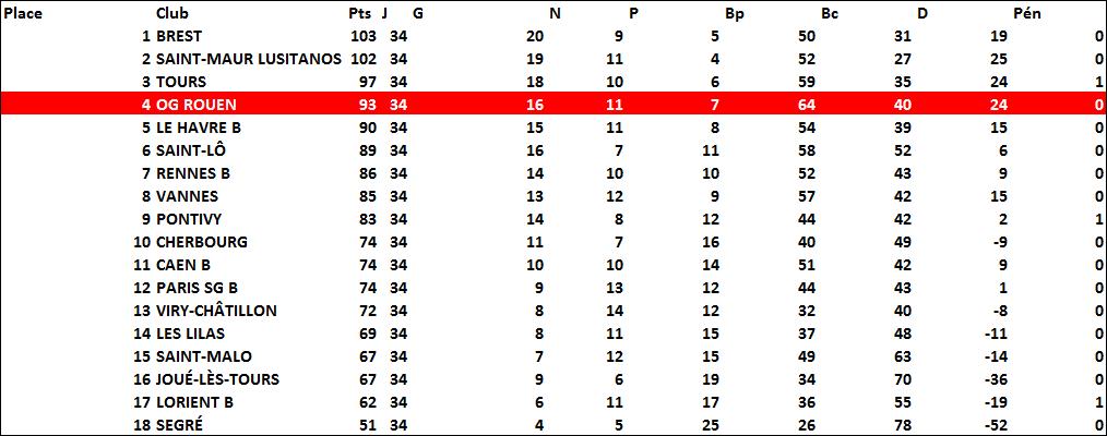 classement1999-2000