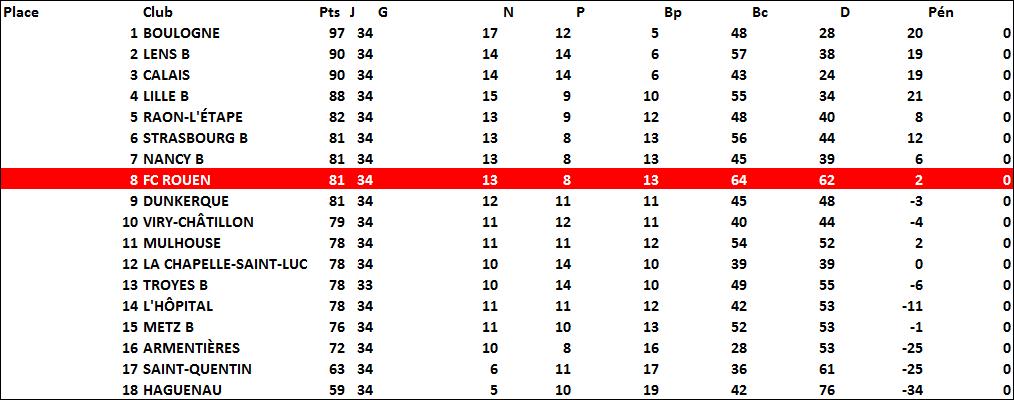 classement2000-2001