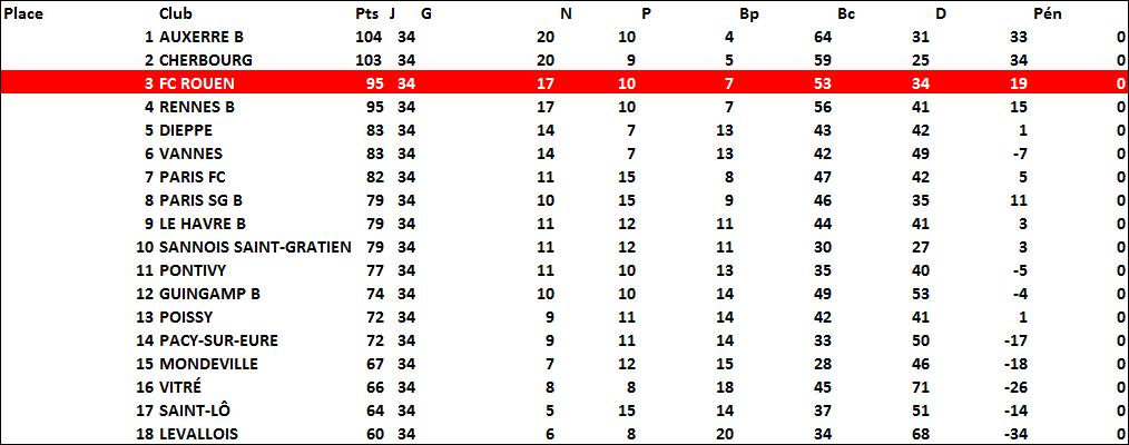 classement2001-2002
