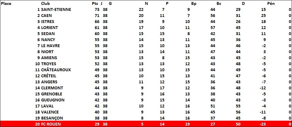 classement2003-2004