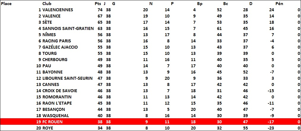 classement2004-2005