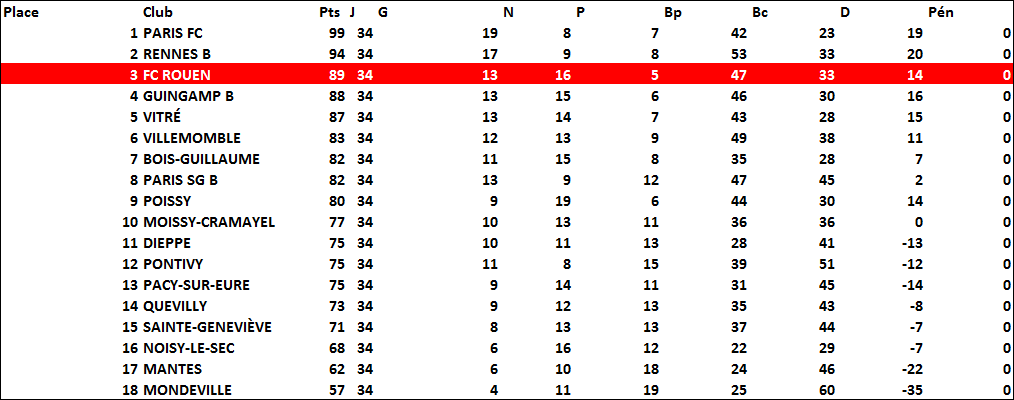 classement2005-2006