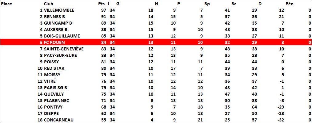 classement2006-2007