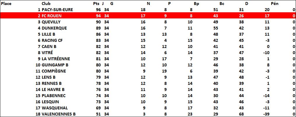classement2007-2008
