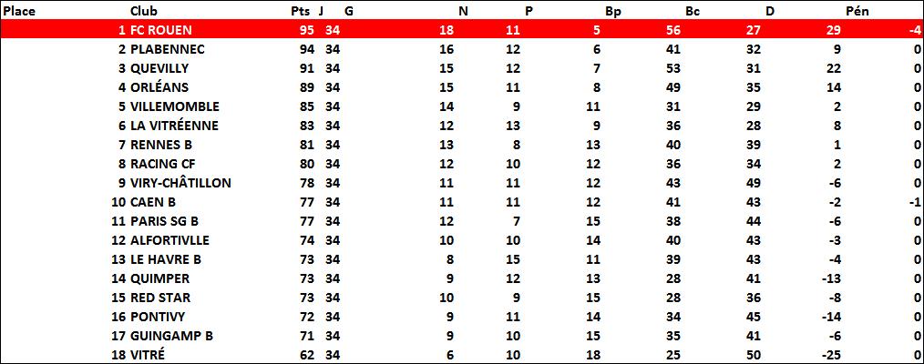classement2008-2009