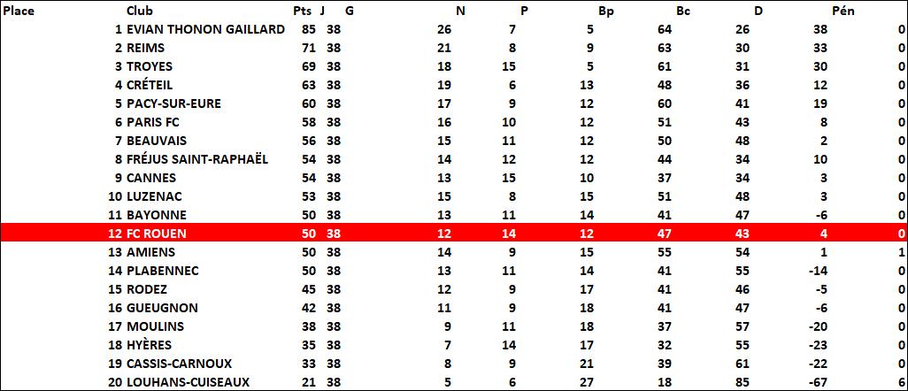 classement2009-2010
