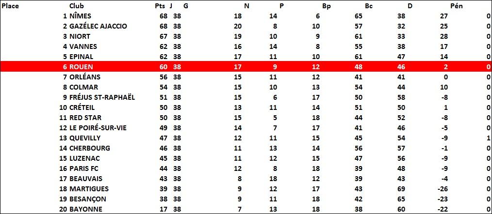 classement2011-2012