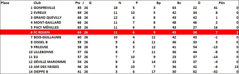 classement2013-2014