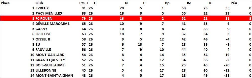 classement2014-2015