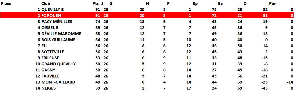 classement2015-2016