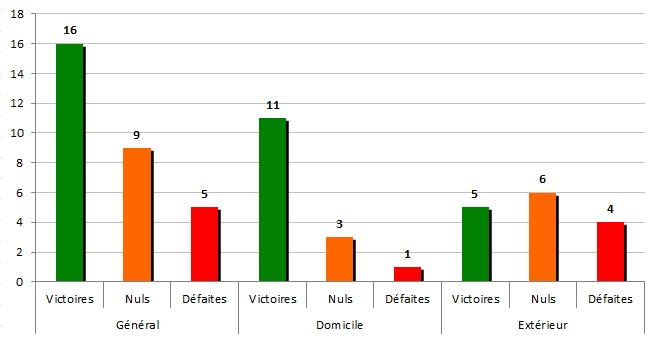 stats 1970-71