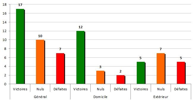 stats 1976-77