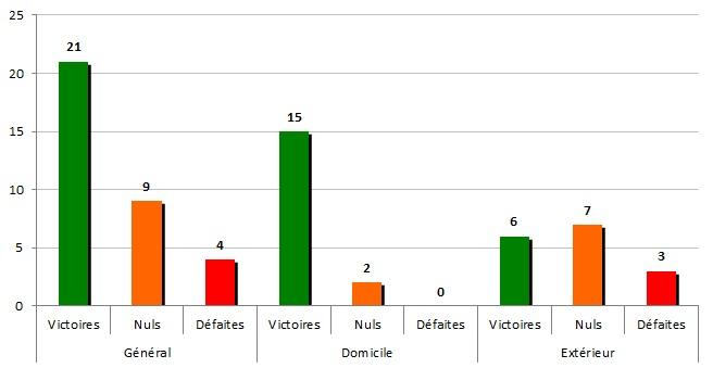 stats 1981-82