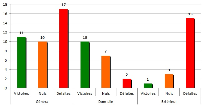 stats 1982-83