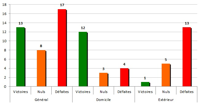 stats 1983-84