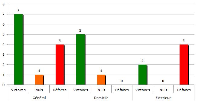 stats1940-1941