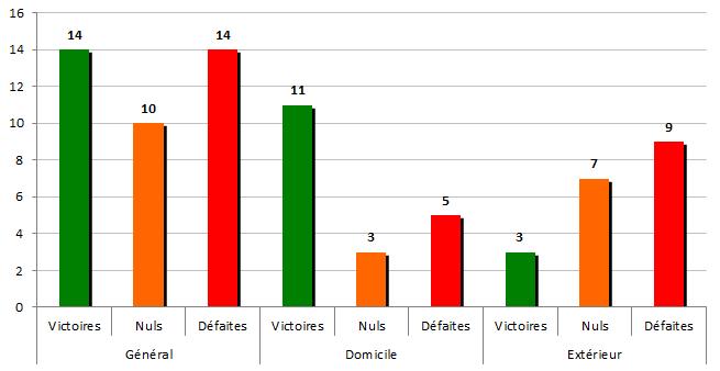 stats1961-62