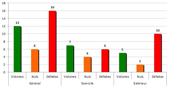 stats1964-65