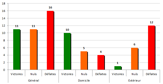 stats1966-1967