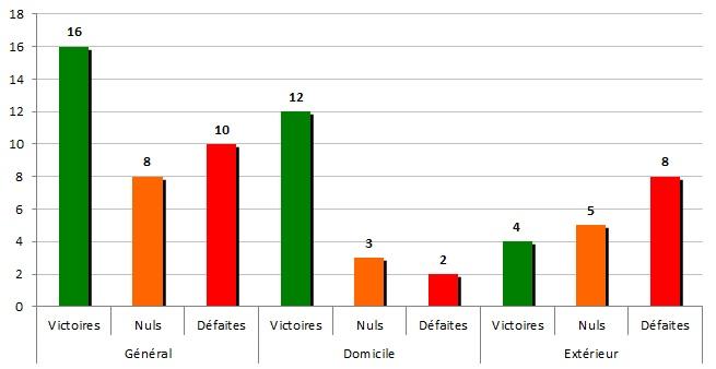 stats1987-88