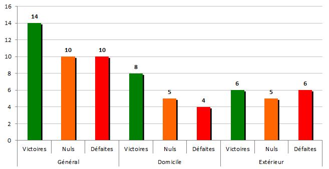stats1995-1996