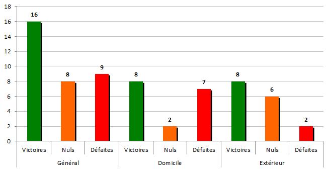 stats1996-1997