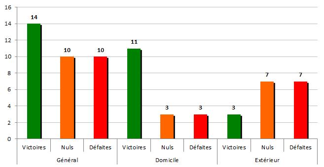 stats1997-1998