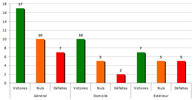 stats2001-2002