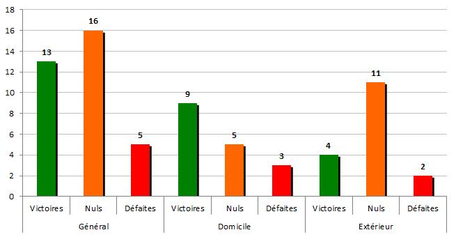 stats2005-2006