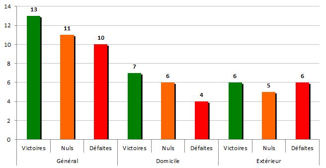 stats2006-2007