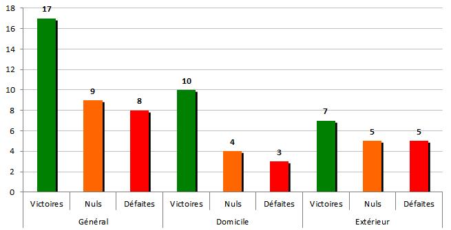 stats2007-2008