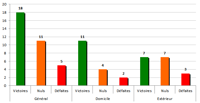 stats2008-2009
